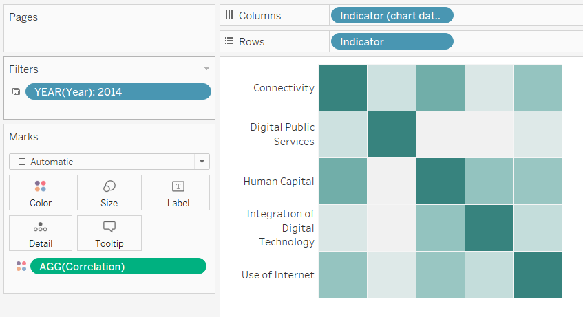 How to make a correlation matrix in Tableau - The Data School